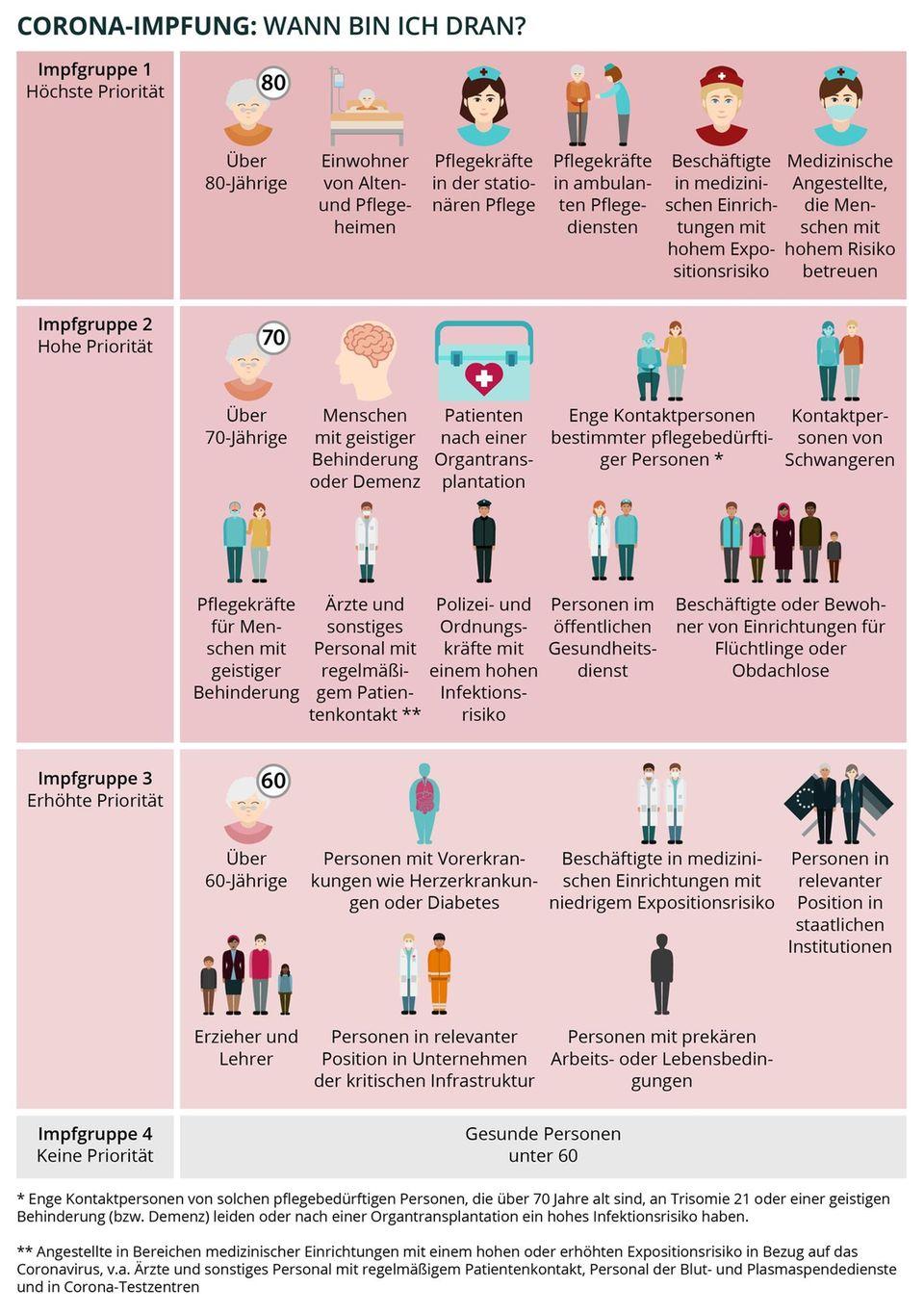 Infografik zu den Impfgruppen