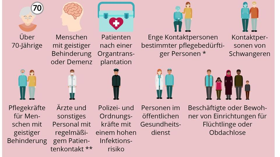 Infografik: Impfgruppen