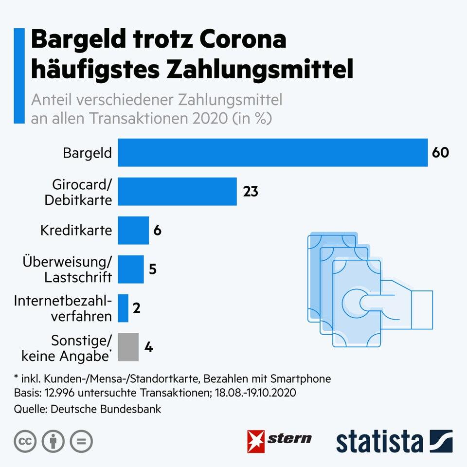 Zahlungsmittel: Trotz Corona: Die Deutschen bezahlen am liebsten mit Bargeld
