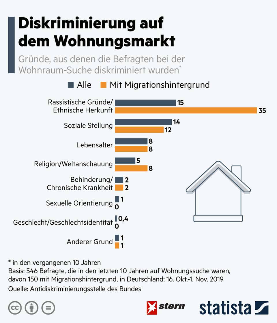 Umfrage: So wird auf dem Wohnungsmarkt diskriminiert