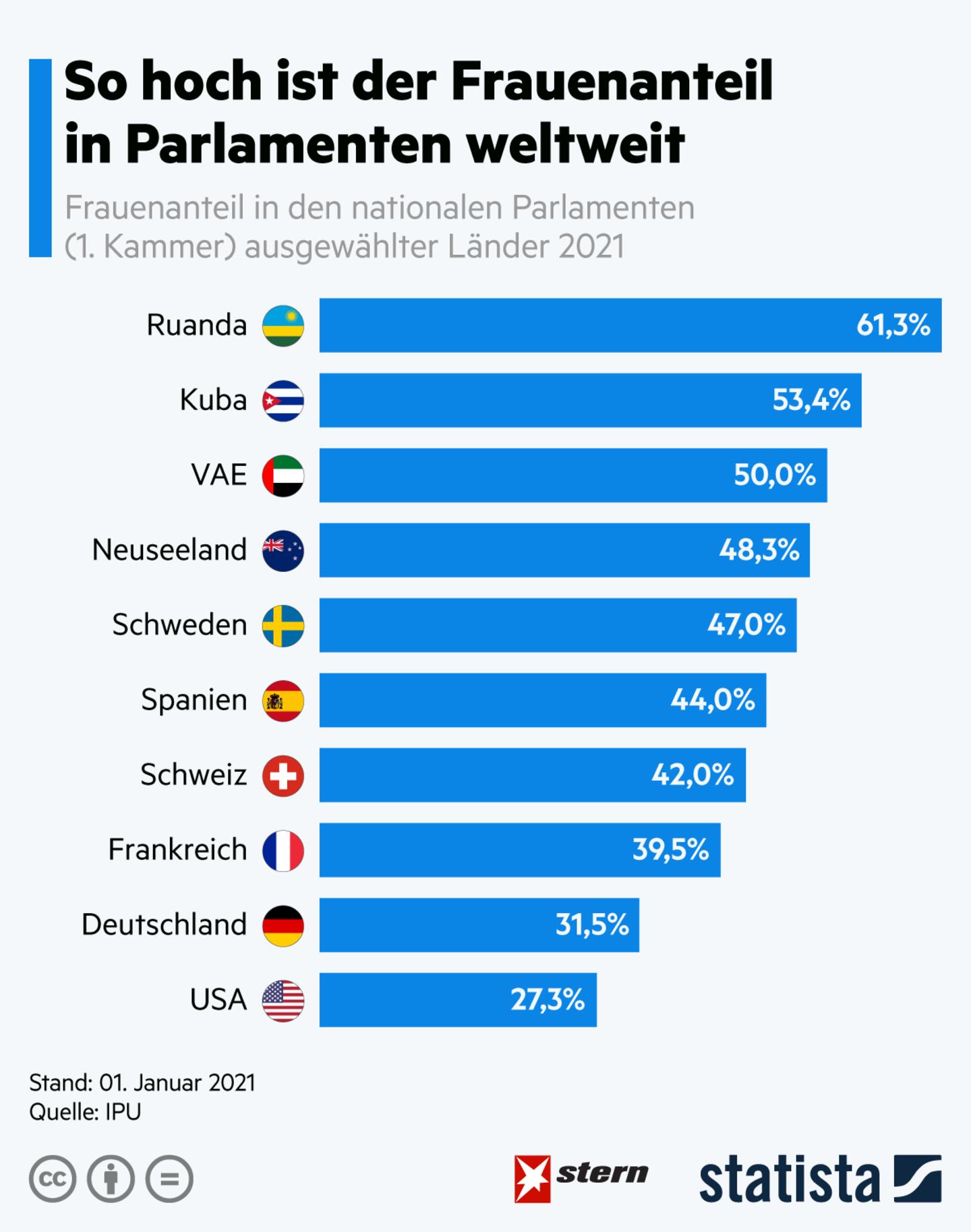 Statistik anlässlich des Weltfrauentags: Frauenanteil in Parlamenten
