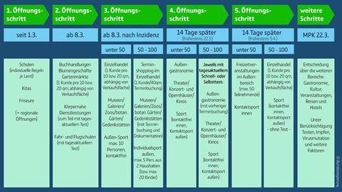 Grafik der Bundesregierung zum weiteren Vorgehen in der Coronavirus-Pandemie