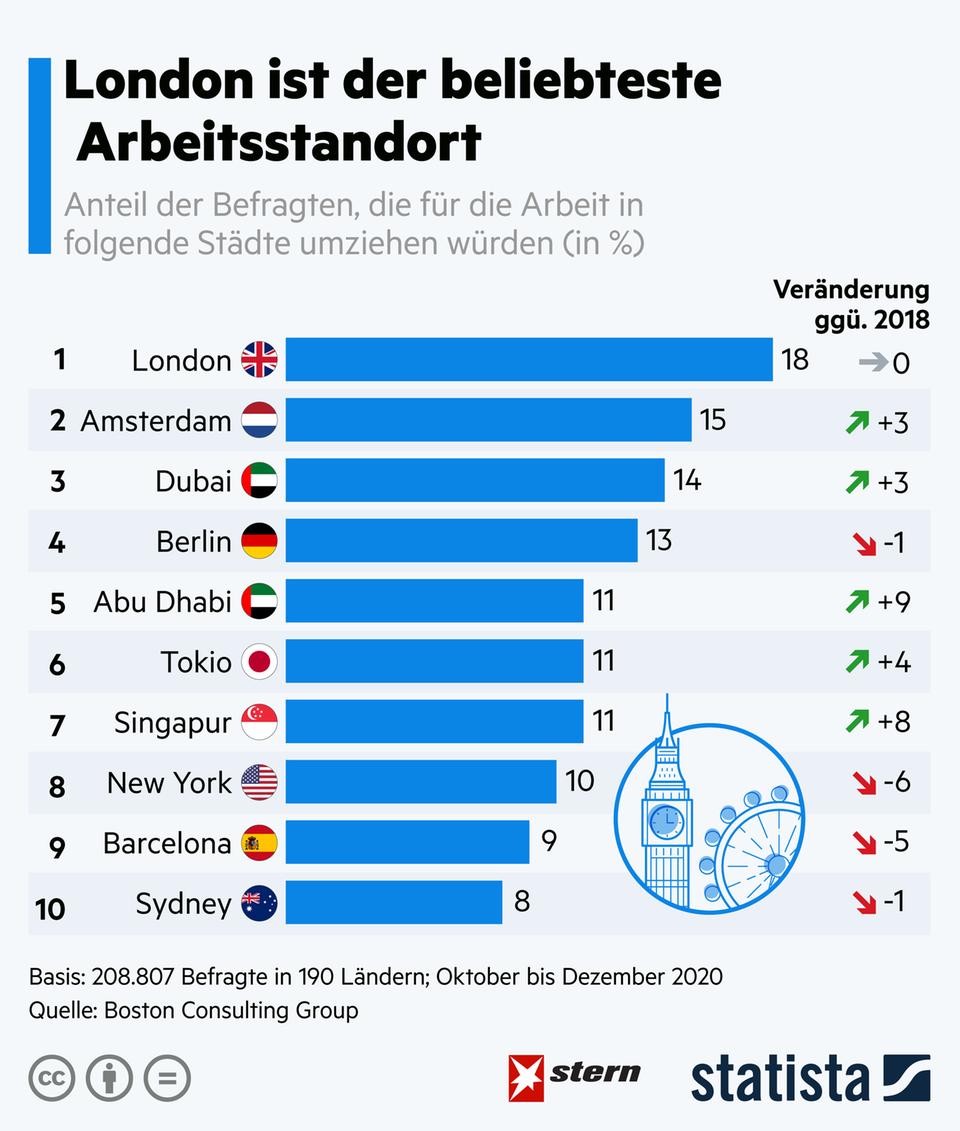 Beliebte Arbeitsorte: Deutsche Stadt in Top Ten: In diesen Metropolen arbeiten die Menschen am liebsten