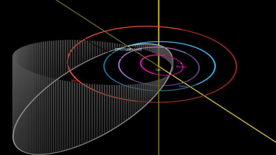 Diagramm zeigt die Umlaufbahn des Asteroiden um die Sonne