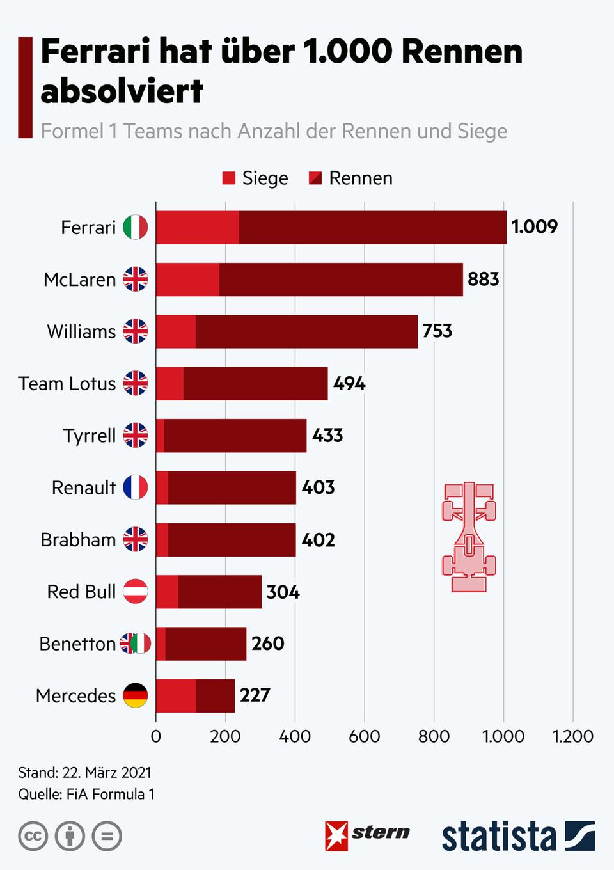 Rekorde: Das sind die Formel-1-Teams mit den meisten Grands Prix