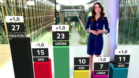 ntv-Trendbarometer: Politische Stimmung in Deutschland