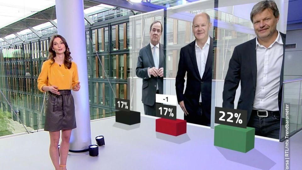 RTL/ ntv Trendbarometer
