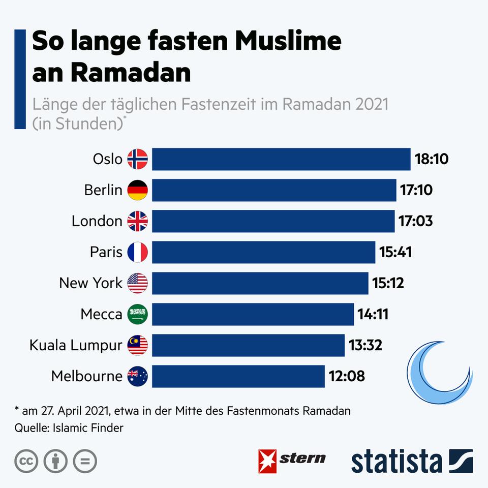 Wegen Sonnenauf- und Untergang: So unterschiedlich lang müssen Muslime an Ramadan fasten