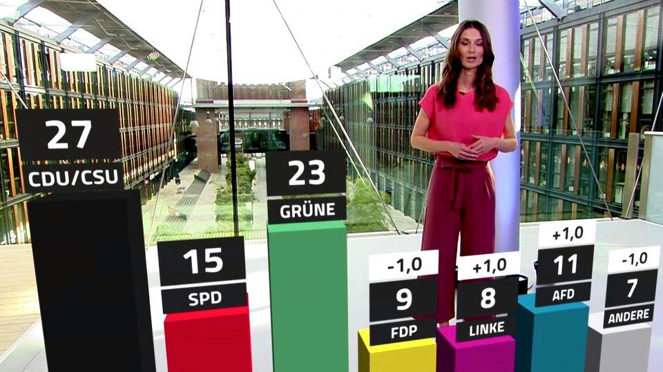 So sieht die politische Stimmung in Deutschland aus