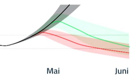 Exklusive Modellrechnung zeigt, was Notbremse bringt