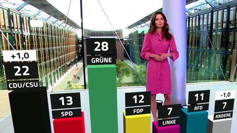 Politik-Trend 2021: Aktuelle Umfragen aus Deutschland