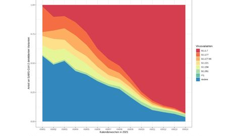 Die neue Auswertung des RKI zeigt, wie die britische Coronavirus-Mutante B.1.1.7(rot) sich hierzulande durchsetzte