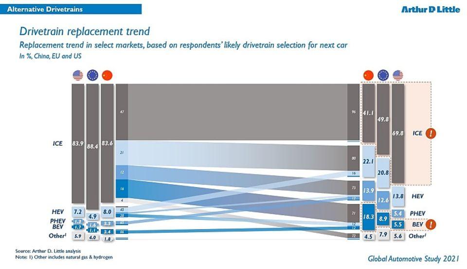 Arthur D. Little Global Automotive Study