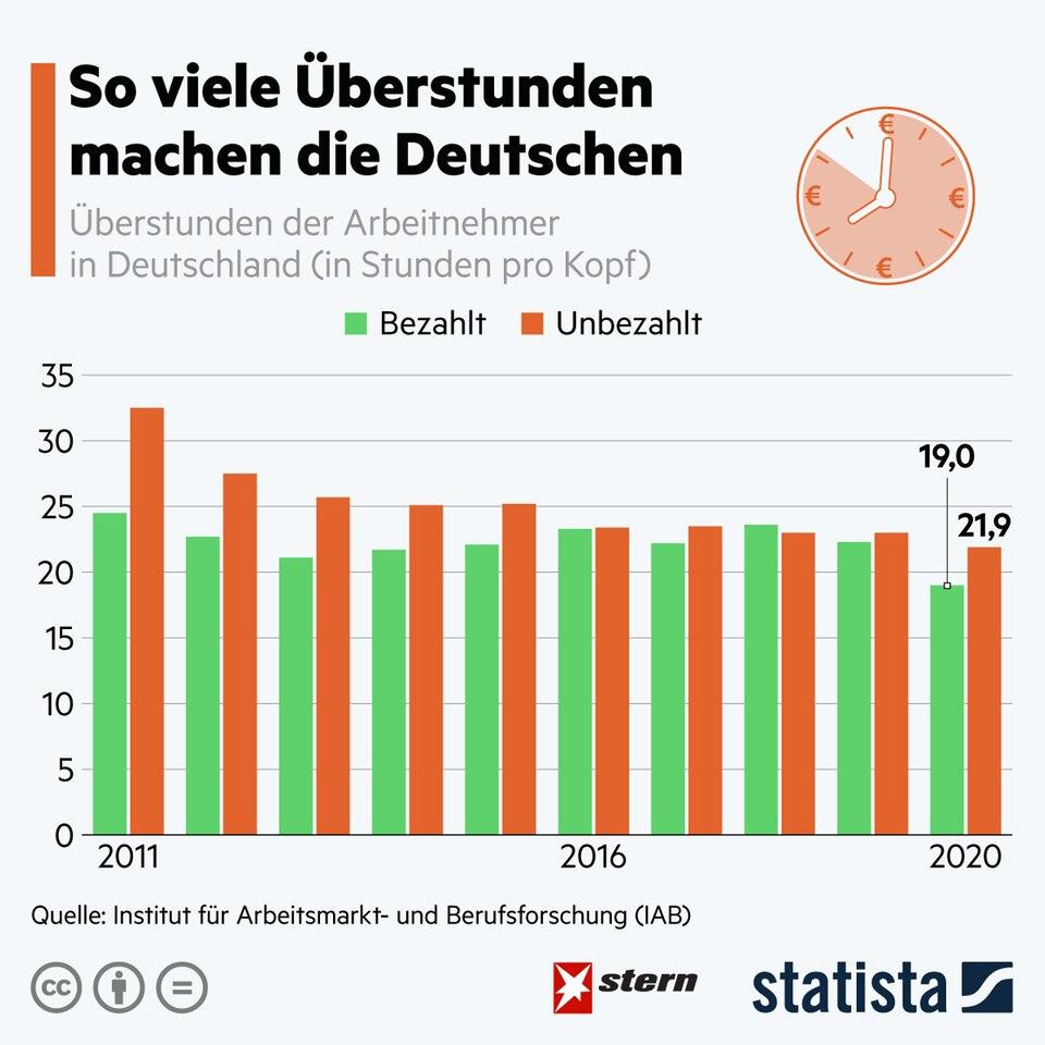 Job: So viele Überstunden machen die Deutschen