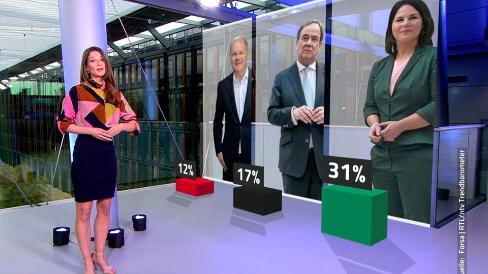 RTL/ ntv Trendbarometer: Wie entwickelt sich die politische Stimmung im Land?