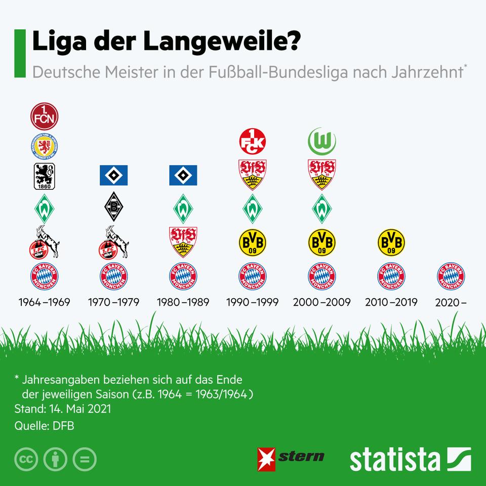 Traurige Statistik: Immer nur der FC Bayern: die Liga der Langeweile in Zahlen