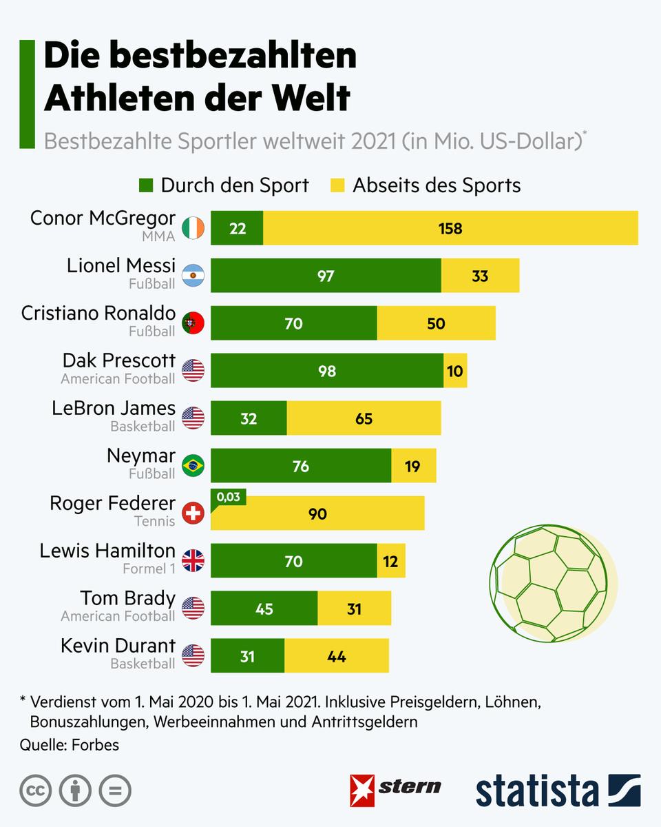 Spitzenverdiener: Das sind die bestbezahlten Sportler der Welt