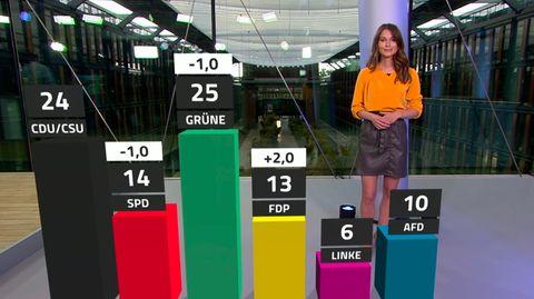 Politik-Stimmung in Deutschland: Das RTL/ntv-Trendbarometer fängt die politische Stimmungslage ein.