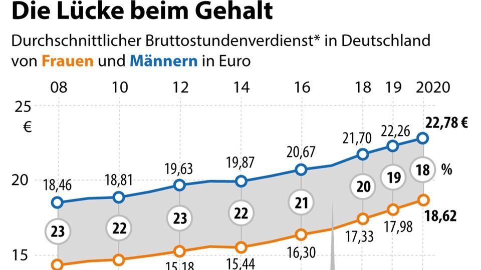 Entwicklung des durchschnittlichen Bruttostundenverdienstes von Frauen und Männern in Deutschland und Verdienstunterschied in Prozent (Gender Pay Gap)