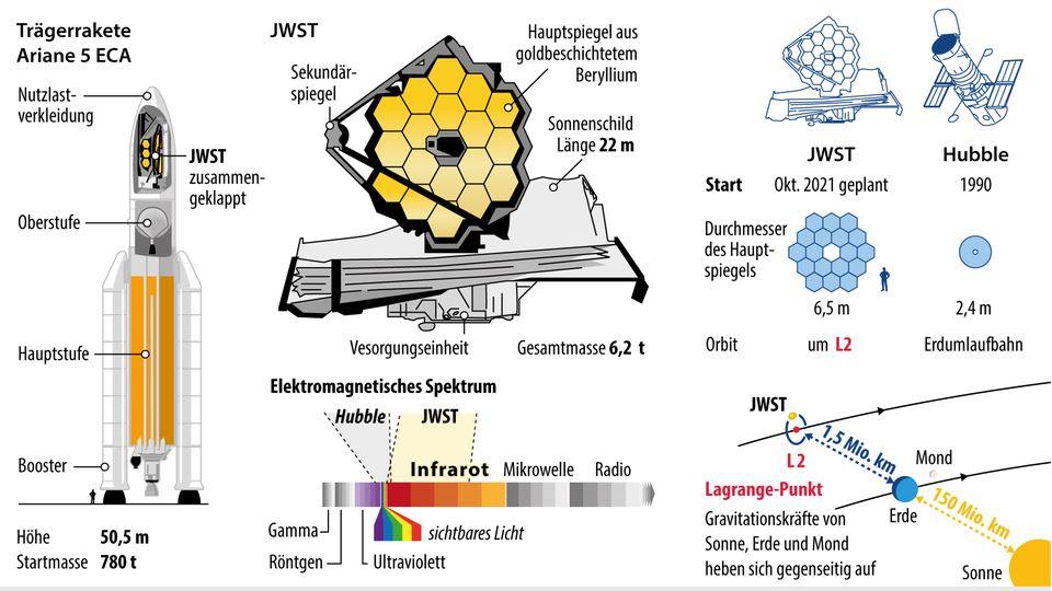 Grafik-Illustration des James-Webb-Teleskops