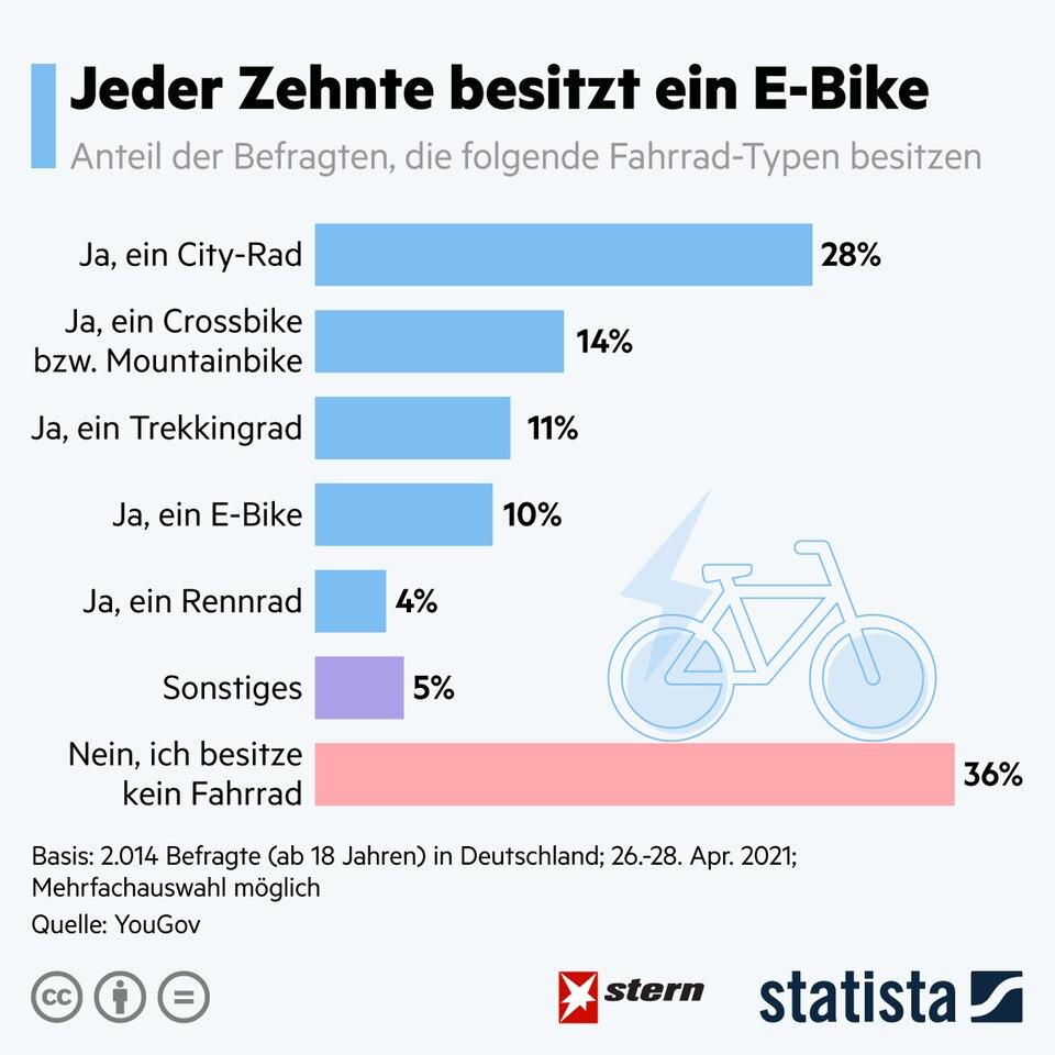 Fahrrad-Boom: Jeder Zehnte besitzt bereits ein E-Bike