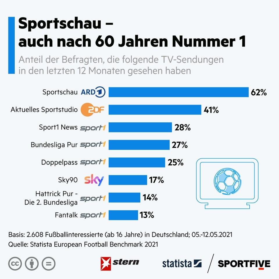 Sportsendungen: Die Sportschau ist auch nach 60 Jahren die Nummer 1
