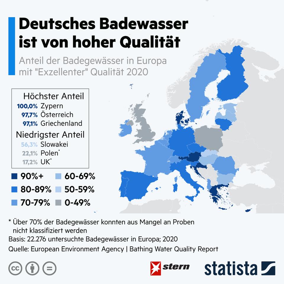 Ab in den Badeurlaub: Deutsches Badewasser ist von hoher Qualität