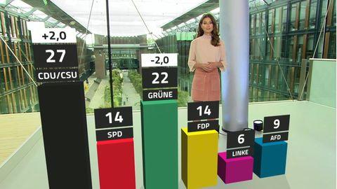 Trendbarometer von RTL/NTV: