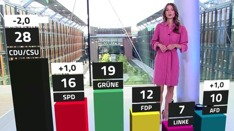 Die aktuelle Politik-Stimmung zeigt sich im Trendbarometer von RTL/NTV.