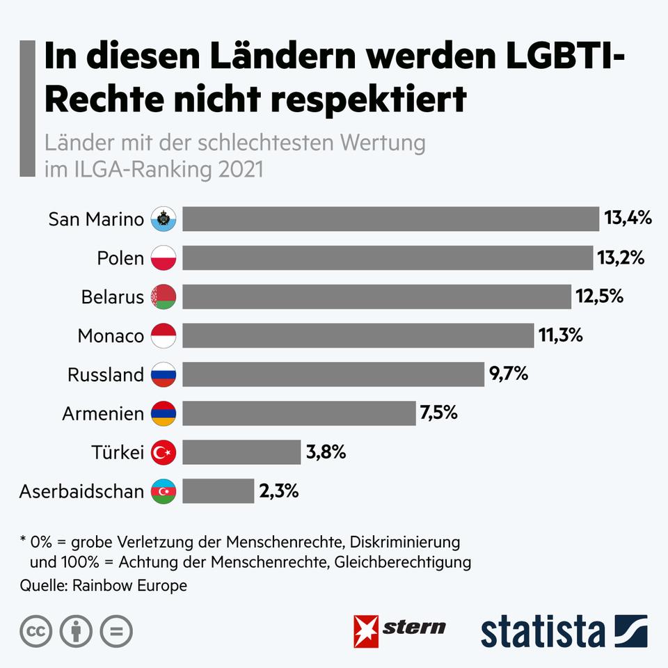Queer-Rechte: In diesen Ländern werden LGBTI-Rechte unterdrückt