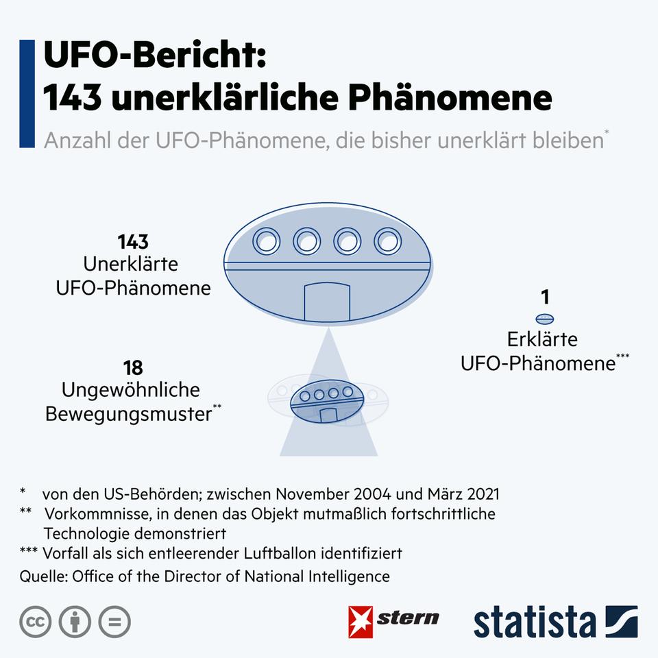 Phänomene am Himmel: Offiziell gibt es aktuell 143 unerklärte Ufo-Sichtungen