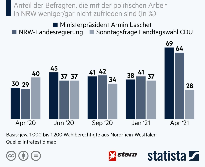 Fünf Balkendiagramme zeigen, wie zufrieden oder unzufrieden Wähler in NRW mit Laschet und seiner Regierung waren und sind