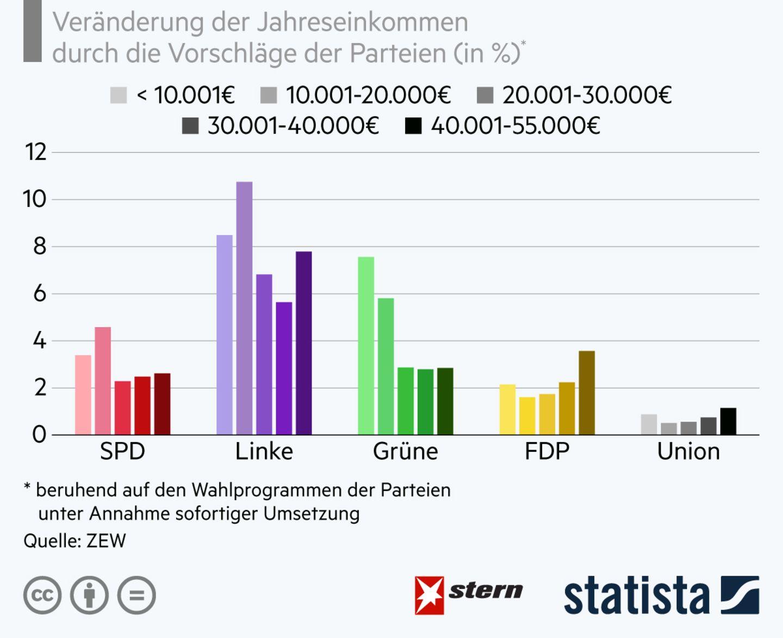 Fünf Balkendiagramme zeigen, welche Einkommensgruppen von wessen Wahlprogramm am stärksten profitieren würden