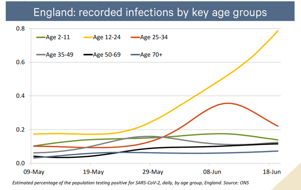 Infektionszahlen in Großbritannien