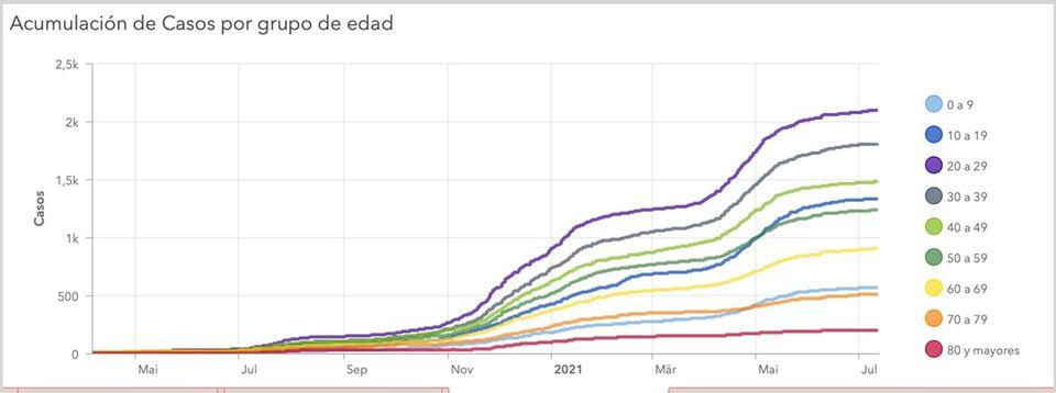 Infektionszahlen in Spanien