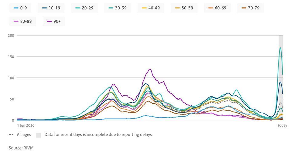 Infektionszahlen in den Niederlanden