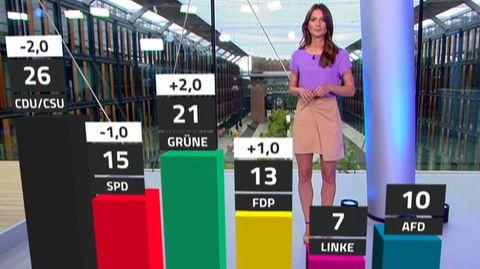 Bundestagswahl 2021: Im RTL/NTV Trendbarometer dieser Woche holen die Grünen auf, die Union fällt zurück.