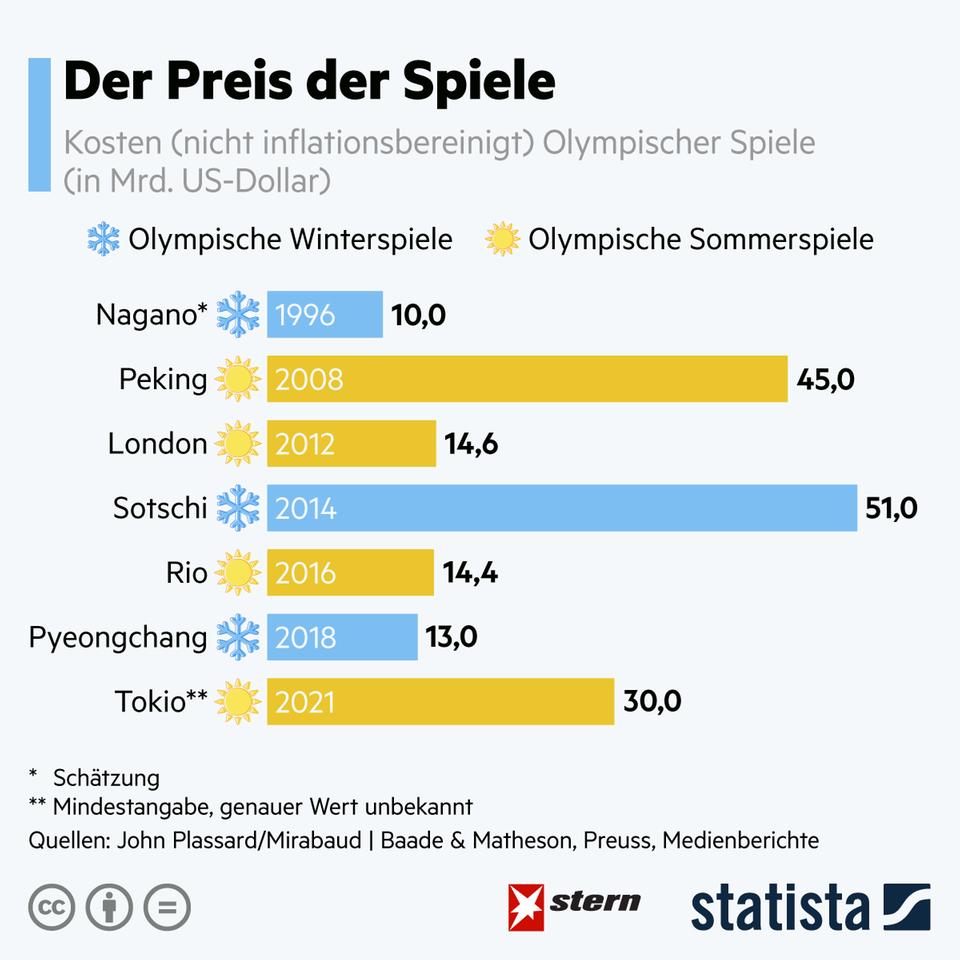 Olympia 2021: So teuer sind die Spiele in Tokio