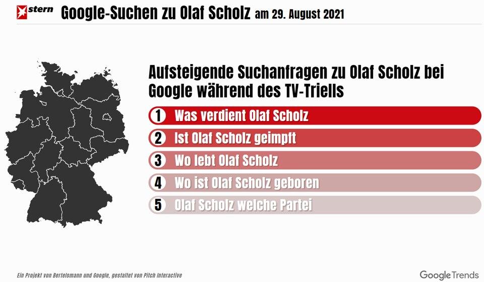 """Trends bei Internetsuchen: """"Was kaut Laschet""""? In welcher Partei ist Olaf Scholz? Was während des TV-Triells von Google abgefragt wurde"""