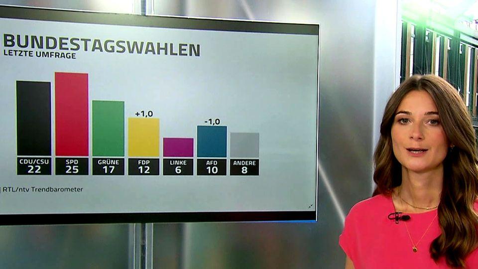 Forsa-Umfrage: Union weiter hinter SPD – Gleichstand bei AfD und FDP