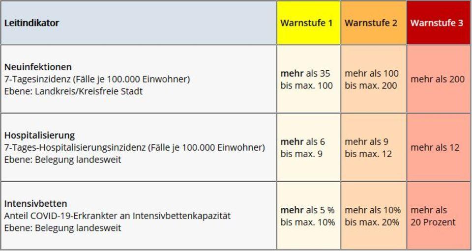 Die Leitindikatoren und die Warnstufen in Niedersachsen
