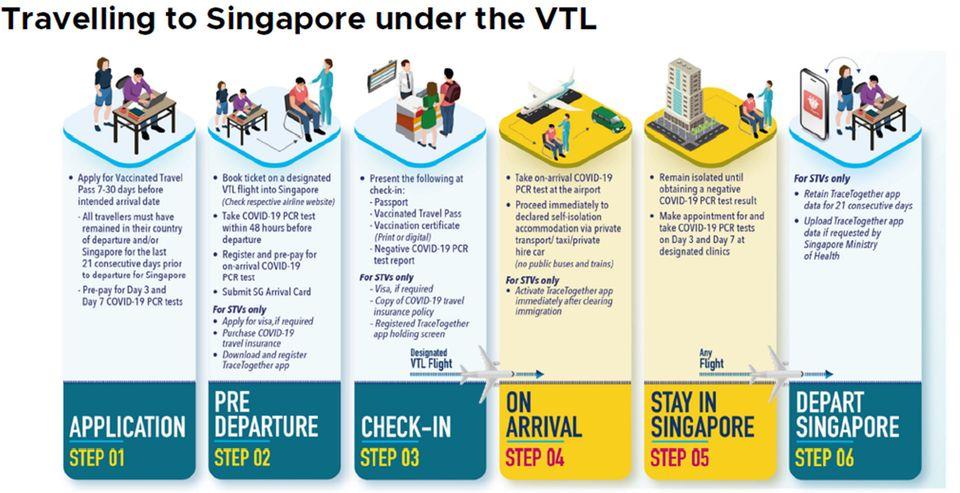 Die erforderlichen Schritte für eine Reise nach Singapur