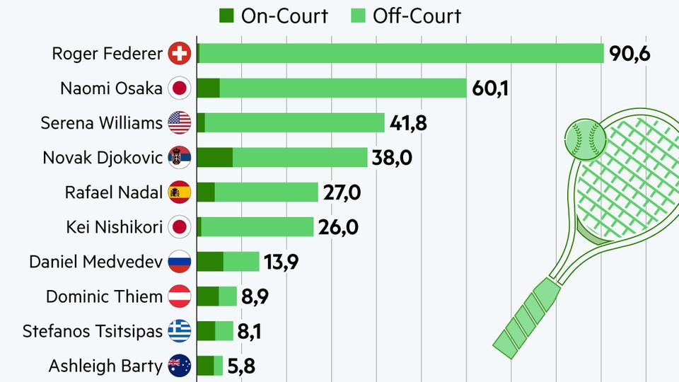 Einkünfte: So viel verdienen die besten Tennisspieler der Welt