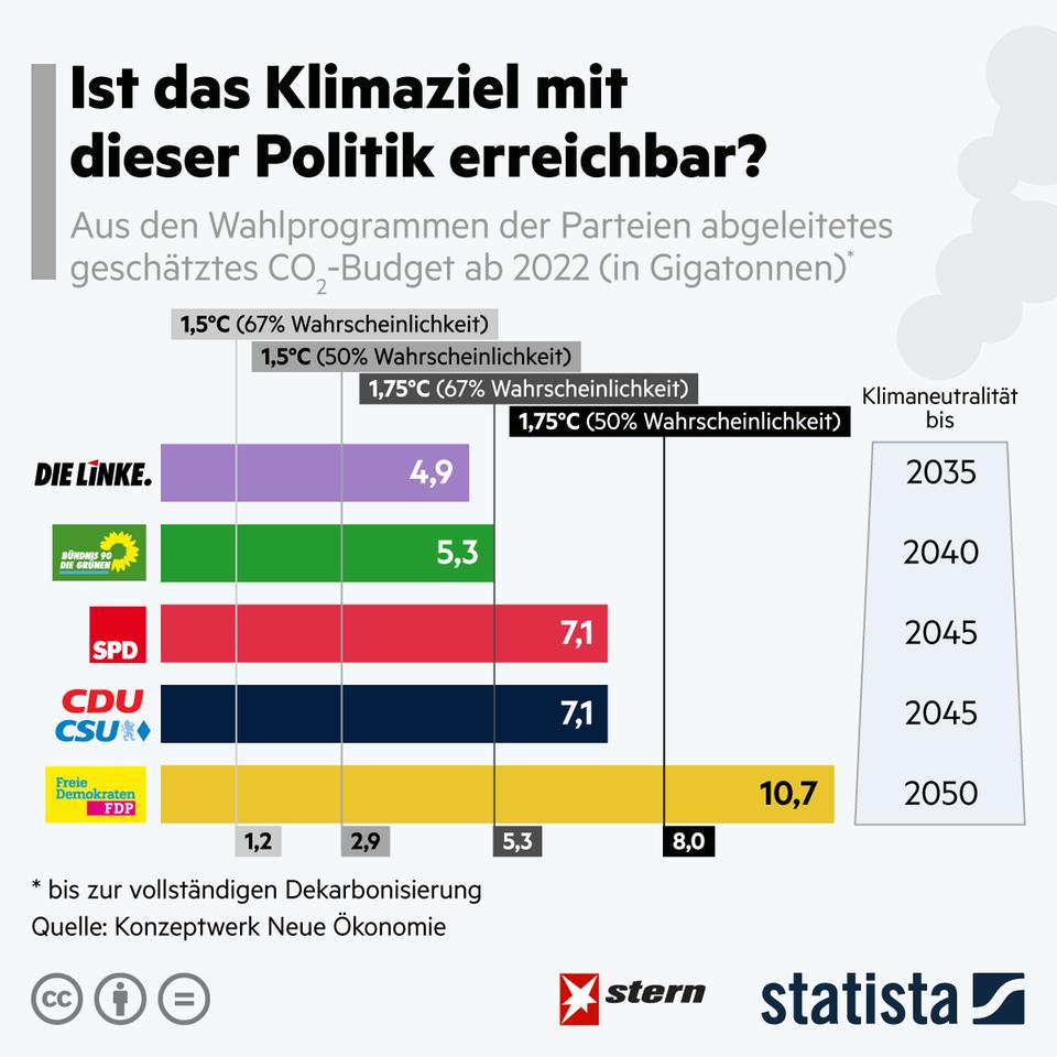 Wahlprogramm-Check: Welche Partei will am meisten CO2 einsparen?