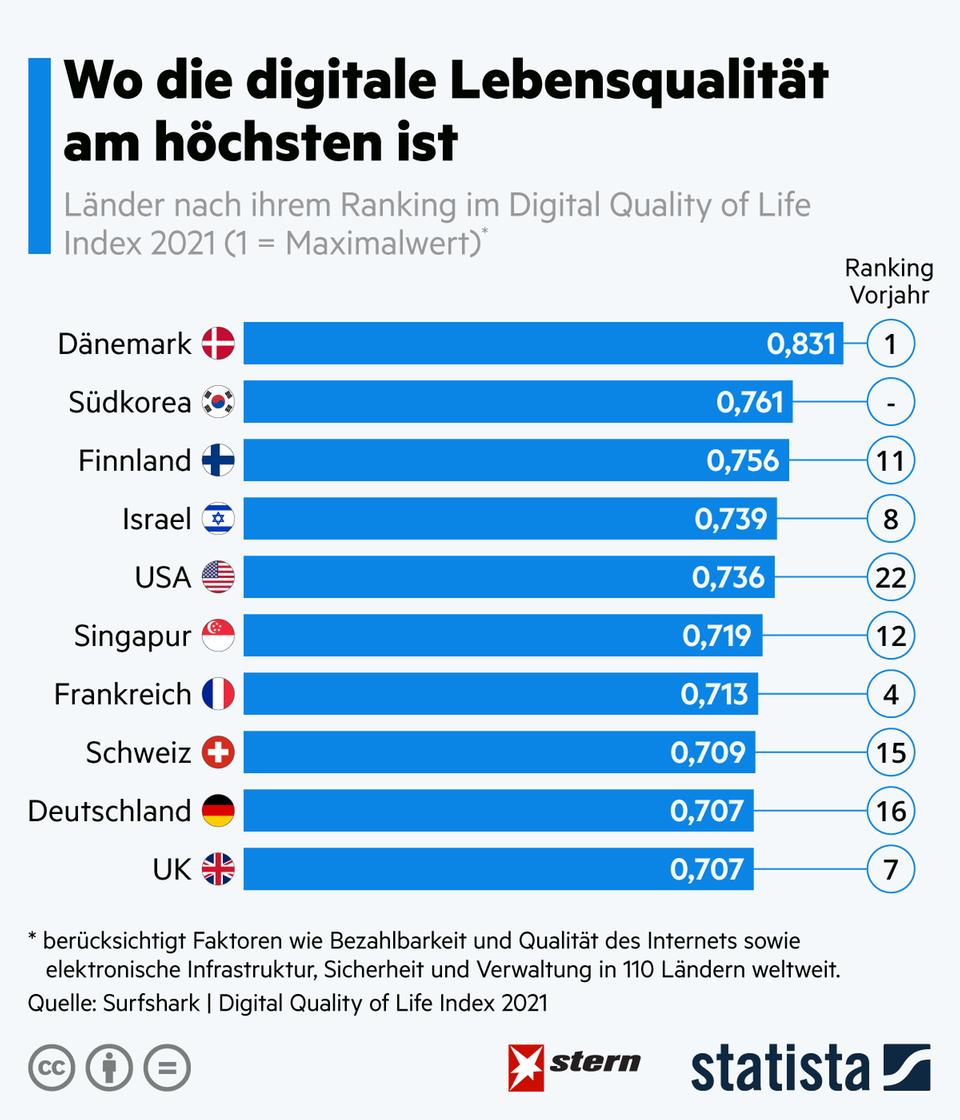 Internationaler Vergleich: In diesen Ländern ist die digitale Lebensqualität am höchsten