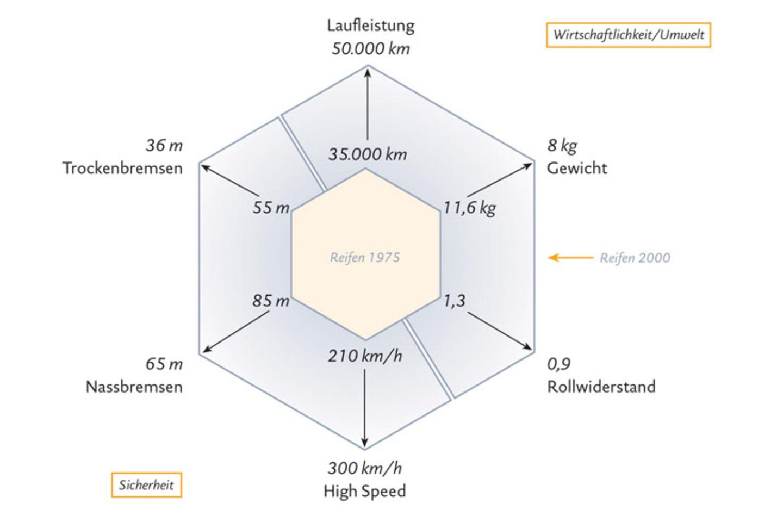 Infografik: Fakten über Bremsweg und Grip