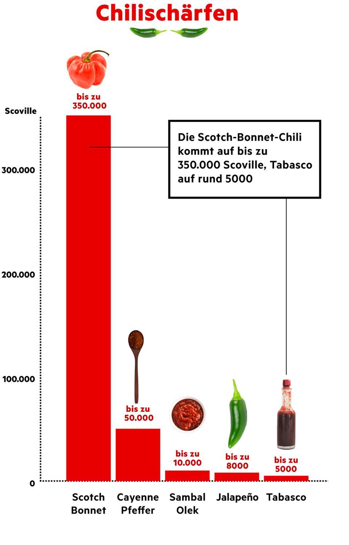 Debatte um Jamie Olivers Erziehungsmethoden: So scharf ist die Chilisorte Scotch Bonnet wirklich