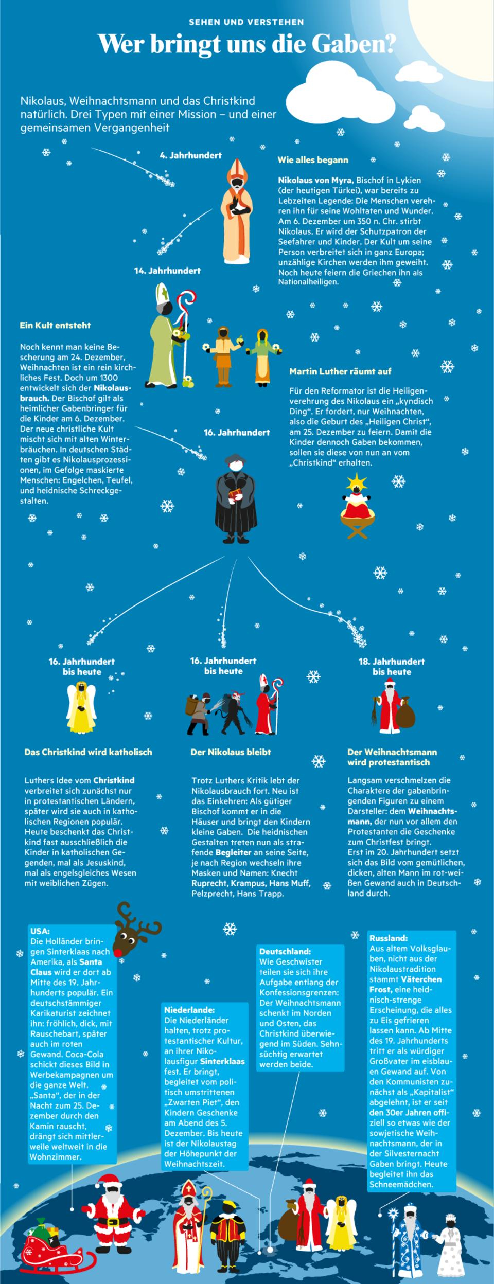 Weihnachtsmann, Christkind, Nikolaus