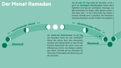 Grafik: Der Monat Ramadan