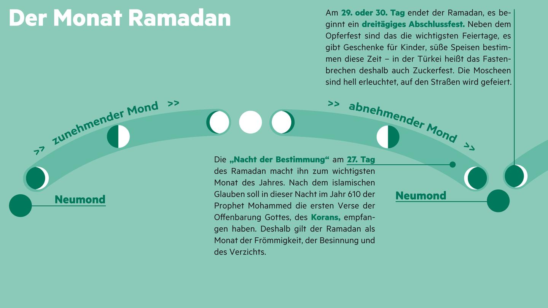 Ramadan ist der neunte Monat im islamischen Jahr. Er richtet sich nach dem Verlauf des Mondes, die Monate dauern nur 29 oder 30 Tage. Deshalb wandert der Ramadan über unser Kalenderjahr. Laut Koran beginnt er, wenn sich nach dem Neumond die Sichel des Erdtrabanten am Himmel zeigt. In diesem Jahr ist das am 18. Juni der Fall. Jetzt im Sommer ist das Fasten besonders anstrengend, denn die Tage sind lang.